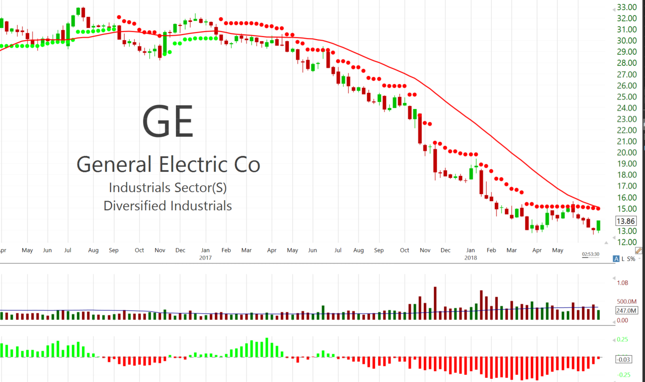 GE Evicted From The Dow